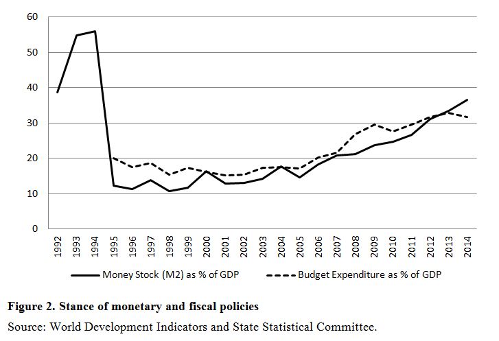 Stance of monetary and fiscal policies