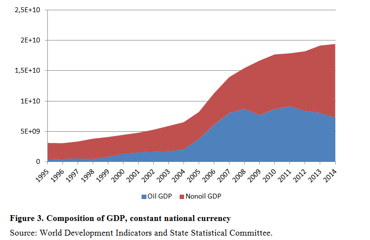 Composition of GDP, constant national currency